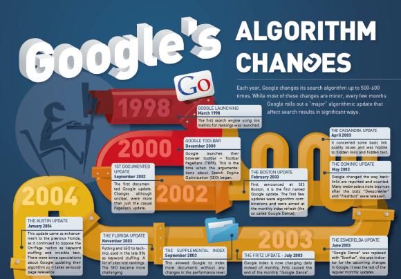 Google_Algorithm_Changes-2012_preview